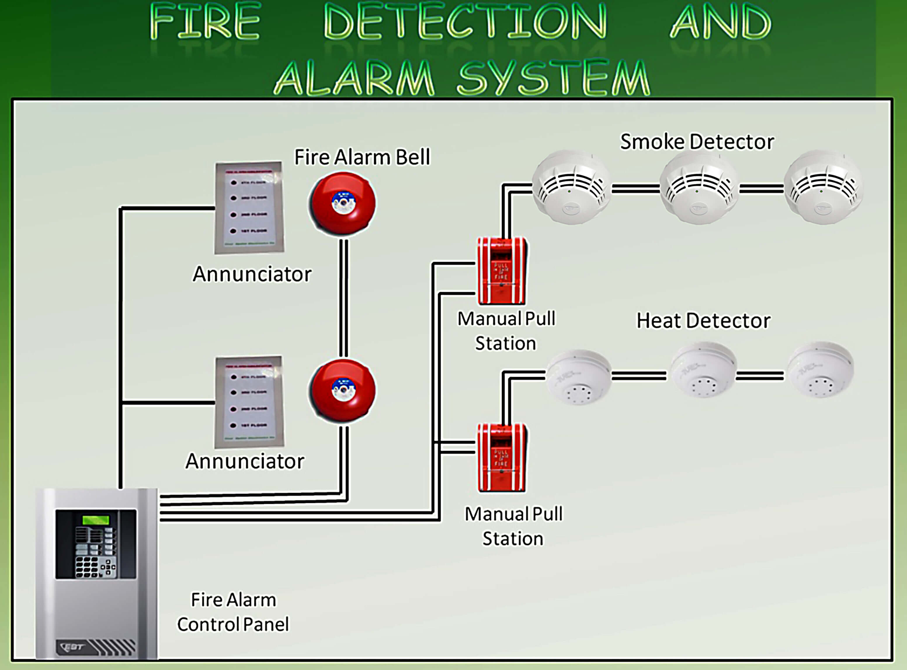 Objectives Draw A Riser Diagram C A Fire Alarm System Plan View C Or A Schematic Fire Alarm System Diagram For A System together with Access Control Door Wiring together with Img likewise Pad in addition . on fire alarm system schematic diagram