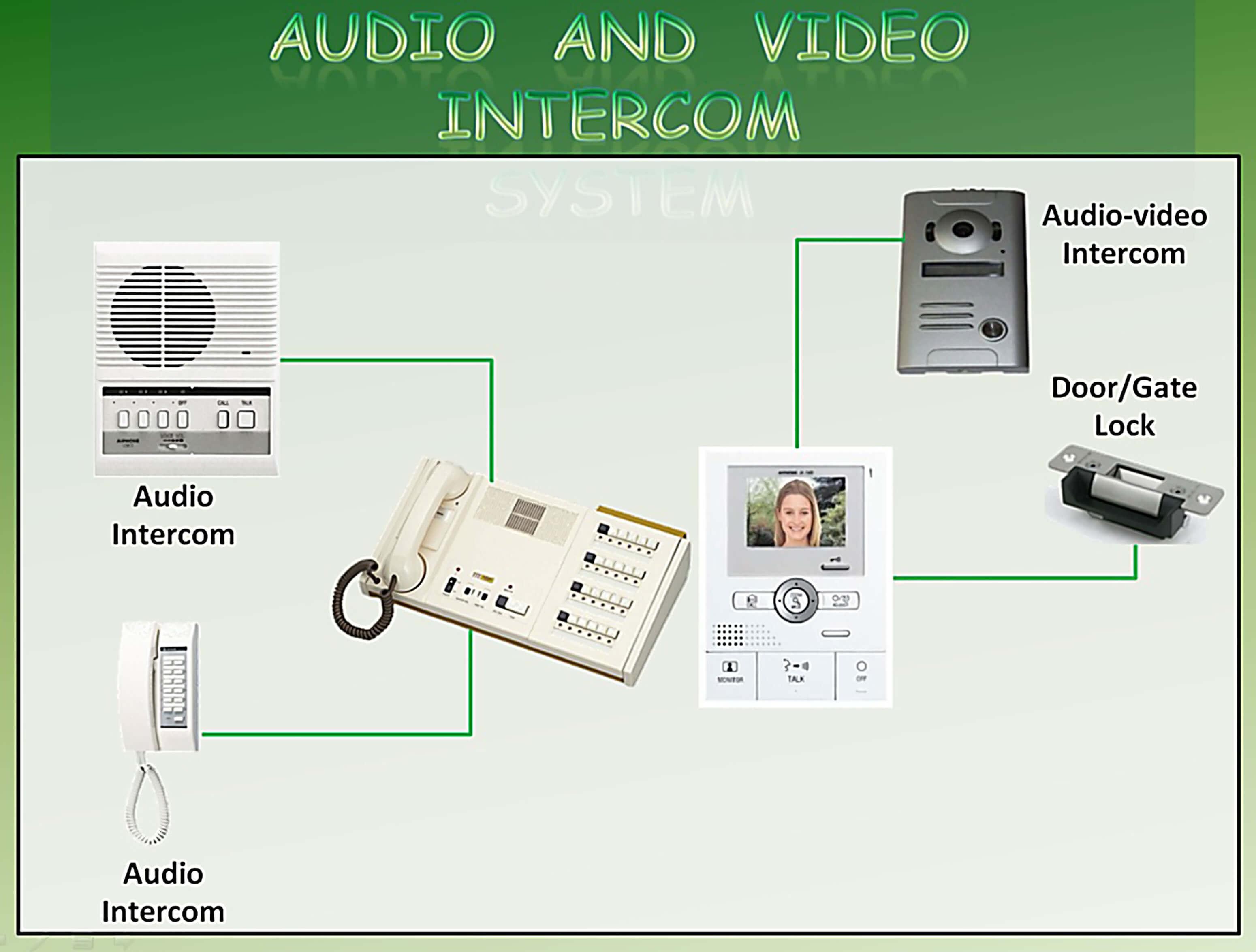 Intercom System Config
